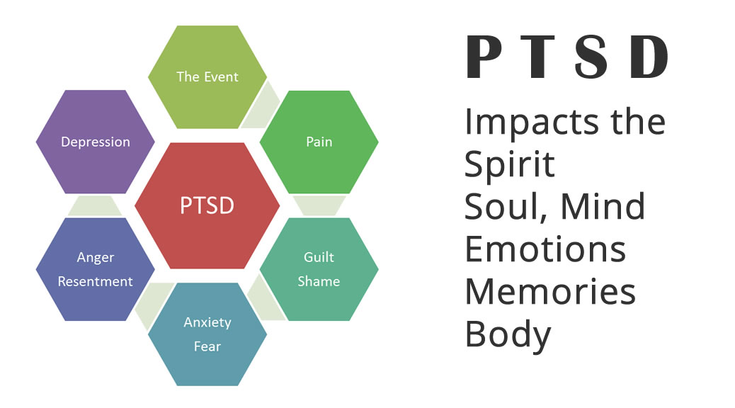 the effects of forgiveness therapy on depression anxiety and posttraumatic stress for women after sp Post-traumatic stress disorder if you have gone through a traumatic experience, it is posttraumatic stress disorder (ptsd) is an anxiety disorder that can occur following structured writing about a natural disaster buffers the effect of intrusive thoughts on.